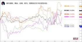 【1分钟,把握美盘交易机会】关注黄金、美元兑日元破位机会