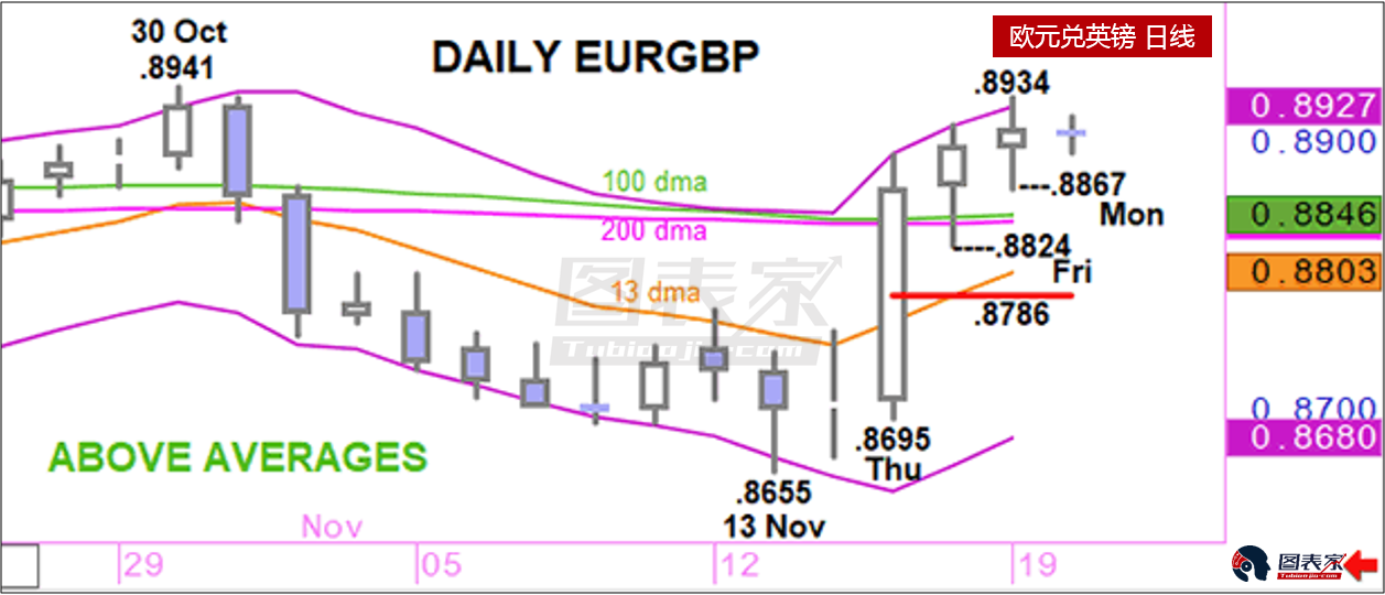 盛宝银行今日策略:做多EURGBP,初步目标0.8934-图表家