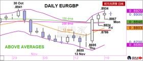 盛宝银行今日策略:做多EURGBP,初步目标0.8934
