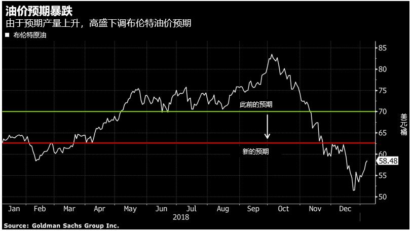 供应过剩担忧加剧,高盛大幅下调2019年油价预期-图表家