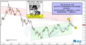 黄金/美元比率释放贵金属看跌信号