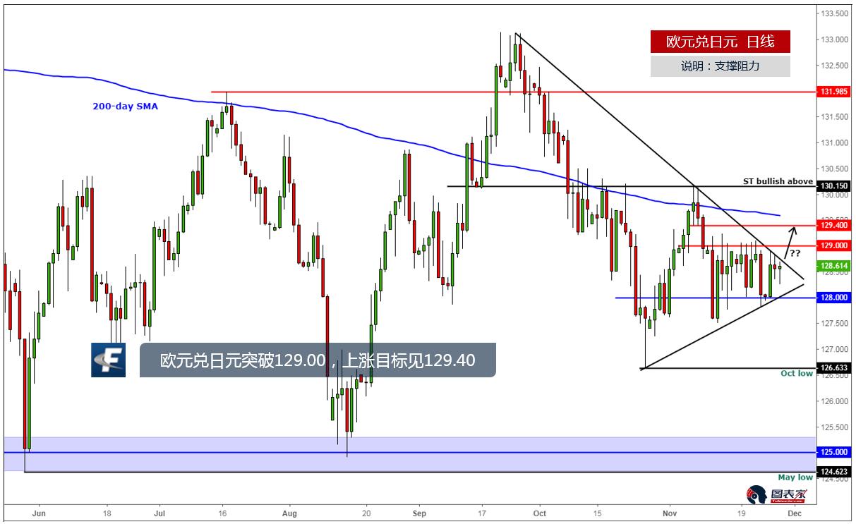 欧元兑日元突破区间上沿129.00,上涨目标见129.40-图表家