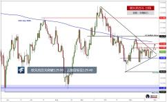 欧元兑日元突破区间上沿129.00,上涨目标见129.40