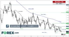 欧元兑美元跌破1.1150支撑,或测试年内低点1.1111
