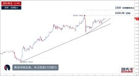 【晨报】黄金借助趋势线走高,日内或测试前高1535阻力