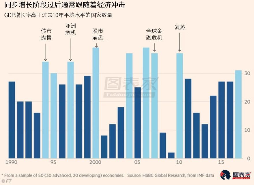 全球同步增长即将结束,经济和金融动荡将紧随而来-图表家