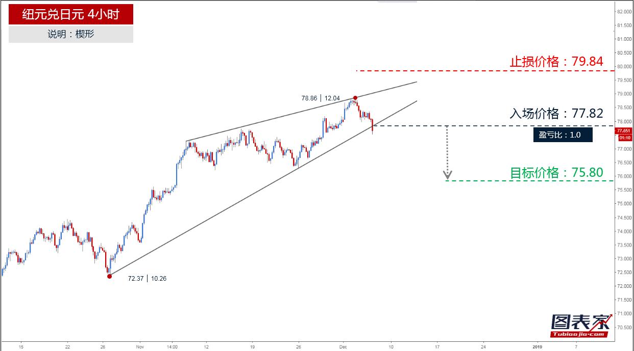 纽元兑日元跌破楔形下轨,目标见75.80-图表家