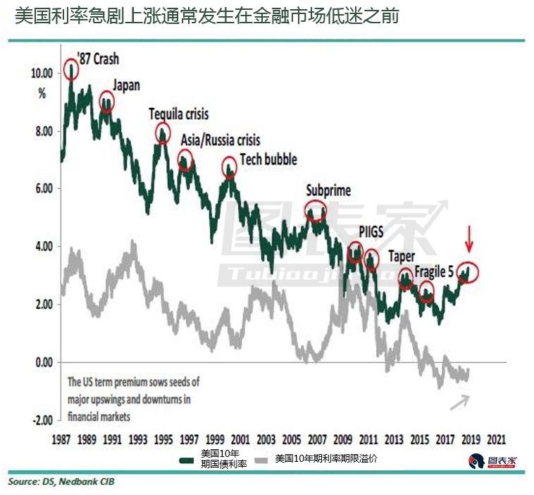 美国利率接近危险的临界点,美股或将出现大幅回调-图表家