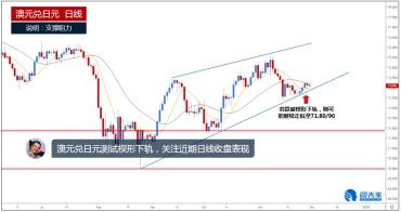 澳元兑日元测试楔形下轨,关注近期日线收盘表现-图表家