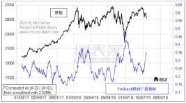 广度指标暗示底部信号,美股跌势或将放缓