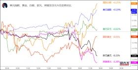 【1分钟,把握美盘交易机会】关注欧元兑加元、美元兑日元破位机会