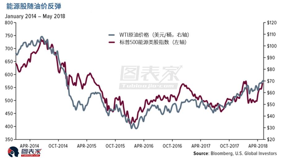 油价涨势远未结束,能源类股焕发生机-图表家