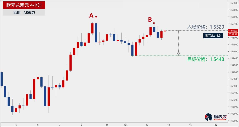 欧元兑澳元出现AB形态,下跌目标见1.5448-图表家