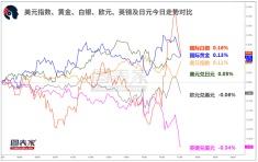 【1分钟,把握美盘交易机会】关注美元兑日元、英镑兑美元破位机会