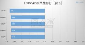 【相关性交易】USDCAD低风险组合策略(04月22日)