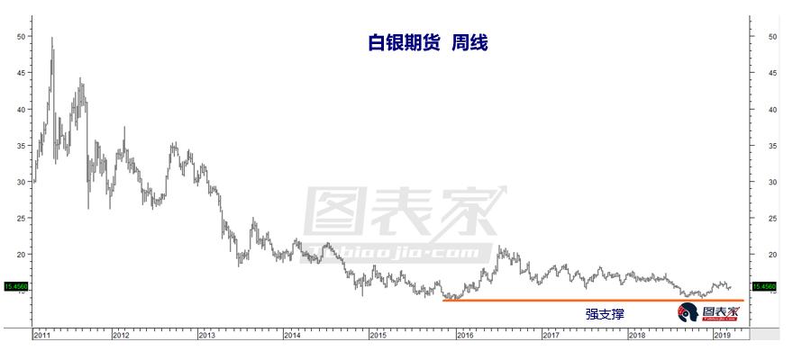 白银极为便宜 关注价格突破16.20