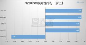 【相关性交易】NZDUSD低风险组合策略(04月25日)