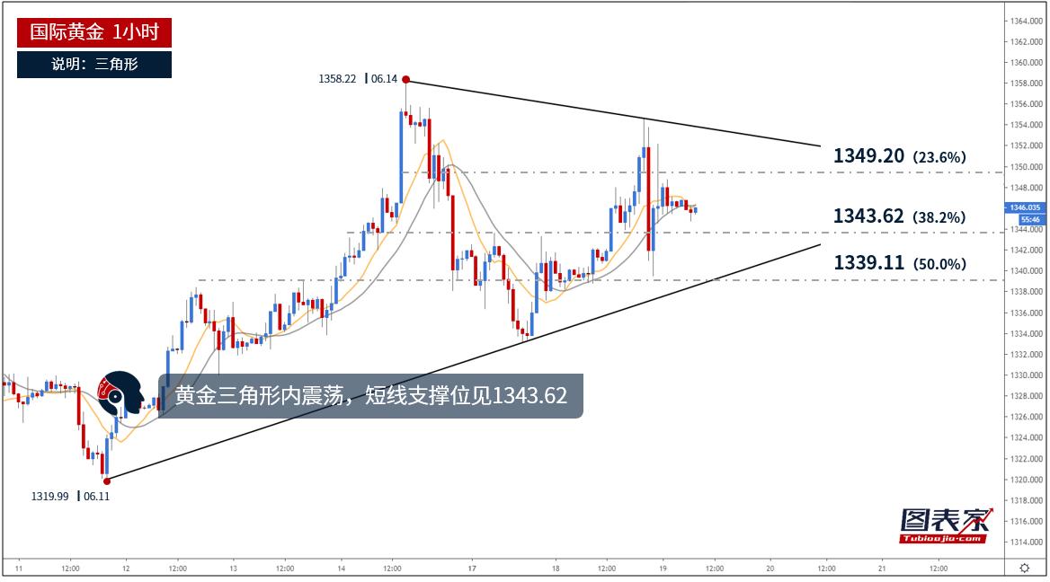 【晨报】黄金三角形内震荡,短线支撑位见1343.62-图表家