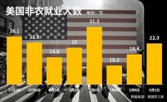 重磅:美国5月非农数据高于市场预期