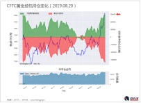CFTC每周投机持仓报告(黄金/白银/原油)