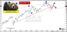 德国DAX指数酝酿双顶形态,关注短期上升趋势线支撑
