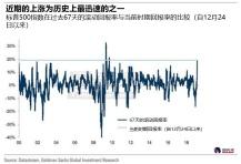 高盛:金融危机以来最激烈的美股反弹似乎正在结束