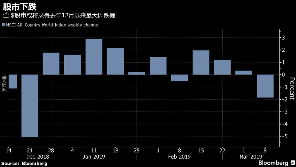 全球股市或录得去年12月以来最大单周跌幅-图表家