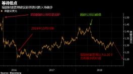 瑞银财富:英镑被低估,等候闪跌做多机会