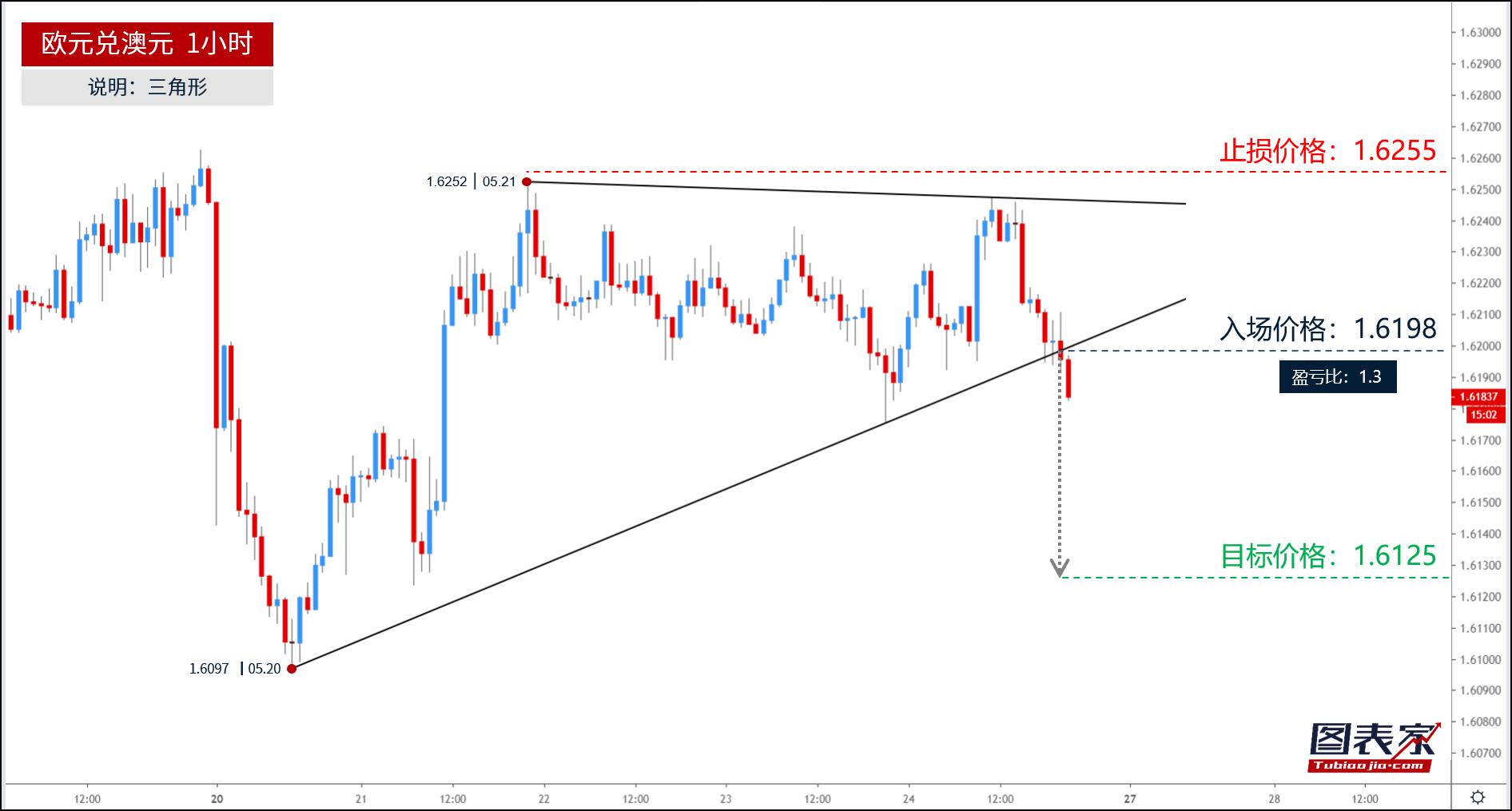 欧元兑澳元跌破三角形下轨,目标见1.6125-图表家