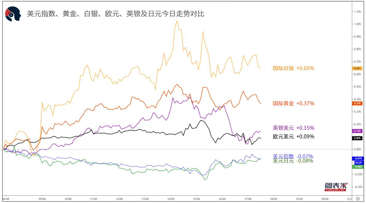 【1分钟,把握美盘交易机会】关注欧元兑日元、黄金破位机会-图表家