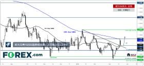 欧元兑美元回踩趋势线支撑,上方阻力见1.1450