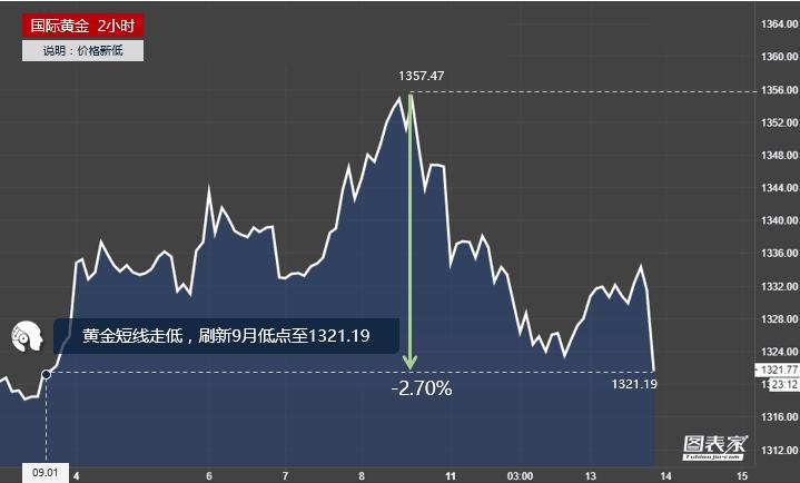 黄金短线走低,刷新9月低点至1321.19-图表家