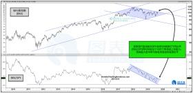 美股多头希望?银行股指数或突破20个月阻力