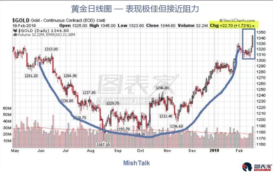 黄金价格飙升 即将面临强阻挑战