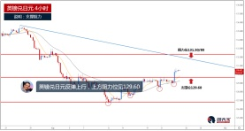 英镑兑日元继续走高,上方阻力见131.50/80