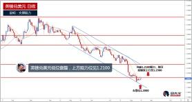 英镑兑美元低位盘整,上方阻力见1.2100