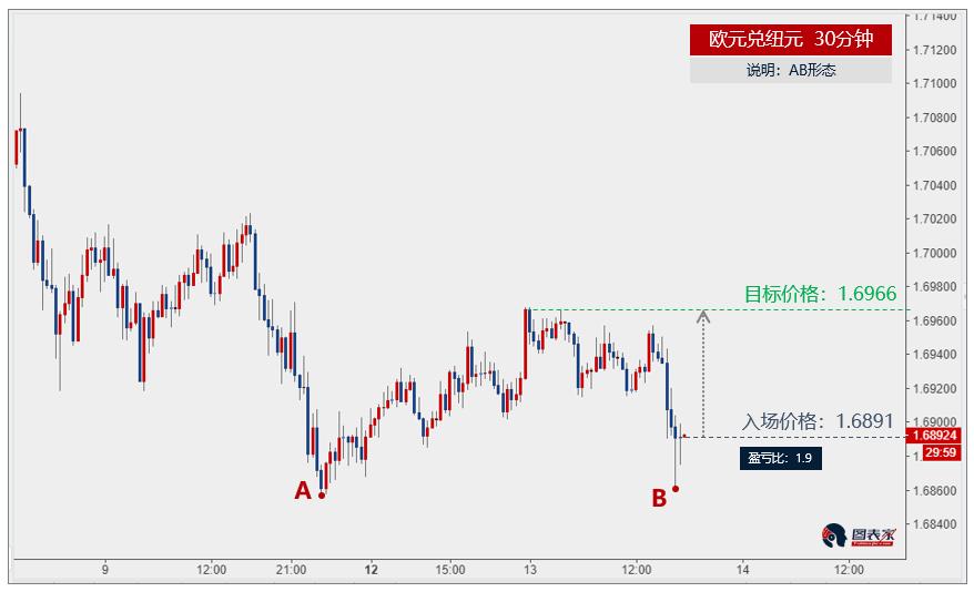 欧元兑纽元出现AB形态,上涨目标见1.6966-图表家