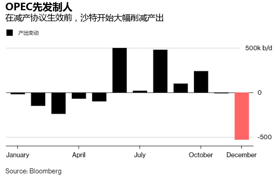 协议生效前OPEC提前减产,降幅为两年来最大水平-图表家
