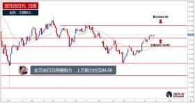 加元兑日元突破阻力,上方阻力见84.00