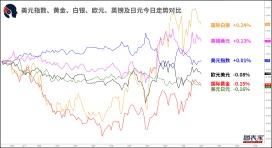 【1分钟,把握美盘交易机会】关注澳元兑日元,纽元兑瑞郎破位机会