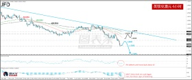 英镑兑澳元短线反弹,长期继续看跌