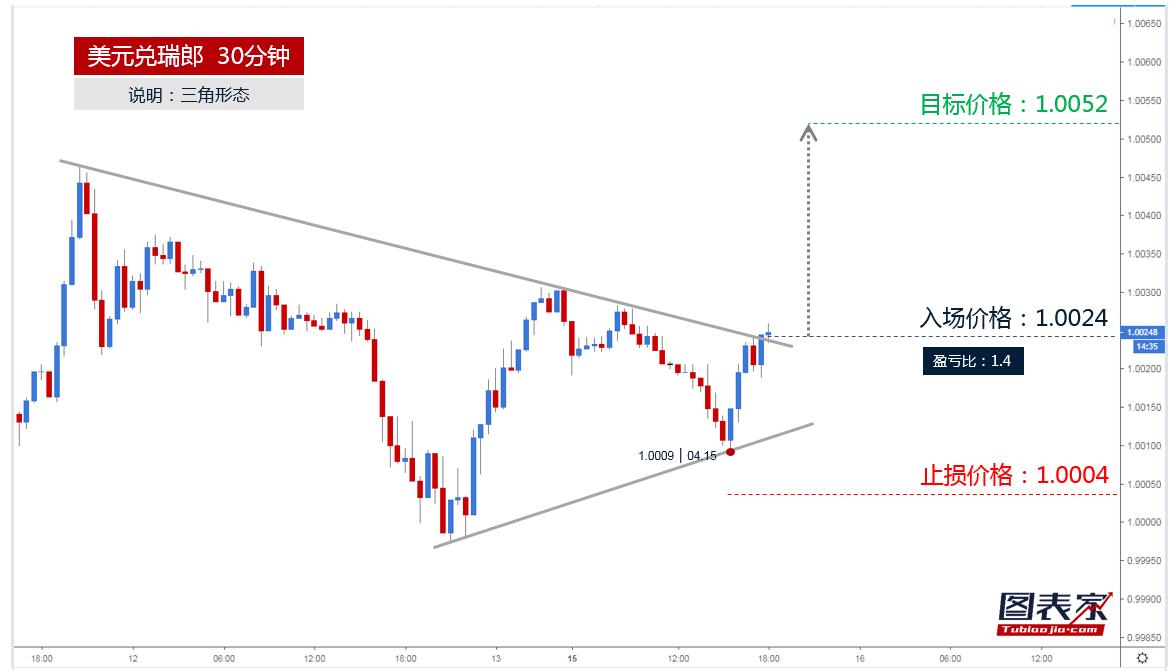 美元兑瑞郎突破三角形上轨,目标见1.0052-图表家