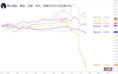 【1分钟,把握美盘交易机会】关注美元兑日元,纽元兑日元破位机会
