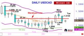 盛宝银行今日策略:做空USDCAD,初步目标1.3040