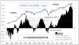 股债背离释放美股预警信号