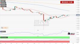 市场避险情绪减退,美元兑日元小幅反弹