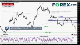 技术信号暗示欧元兑美元短线看跌,支撑见1.1180