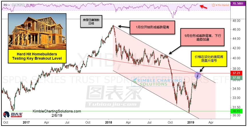 美股测试关键水平,或指示美国经济方向-图表家