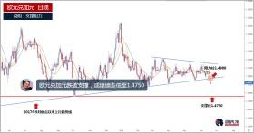 欧元兑加元跌破支撑,或继续走低至1.4750