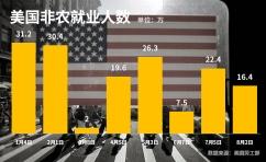 重磅:美国7月非农数据符合市场预期
